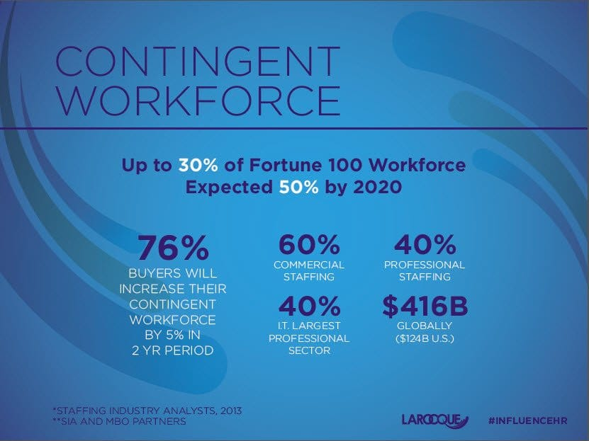 Contingent workforce blog post Spend Forecast