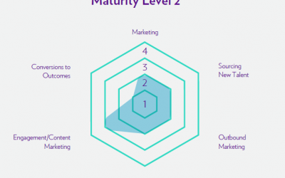 It's Time To Measure Your Recruitment Marketing Capability Gap