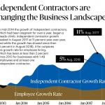 New Paychex Data Reveals Contingent Workforce Growth in SMB