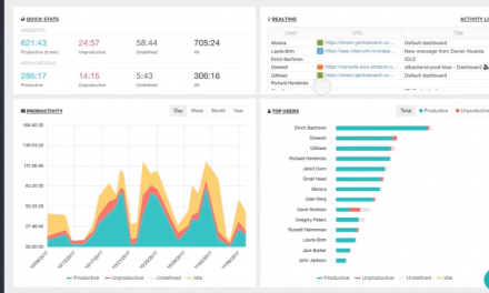 ActivTrak raises $20 million for employee monitoring software | VentureBeat