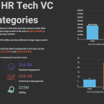 Top HR Tech VC Categories in Q4 2019
