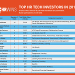 Top Lead Investors in HR Technology VC